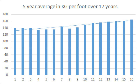 5 year average KG per foot